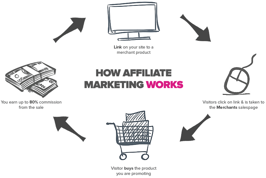 Photo of What is Affiliate Marketing and How it Works